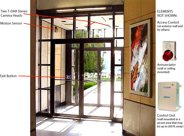 Lobby Shield is designed to work with the most common vestibule door control configuration a card reader or PIN unit adjacent to the locked outside single ...  sc 1 st  Newton Security Inc. & T-DAR Lobby Shield - A Medium Security Vestibule Mantrap System